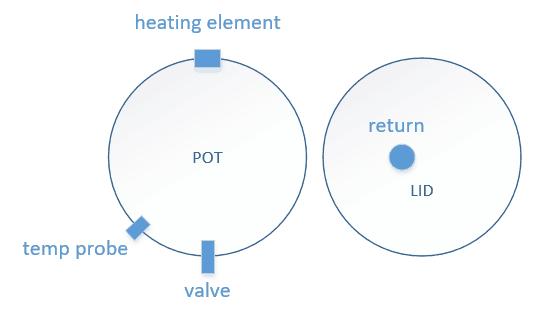 Brew pot diagram