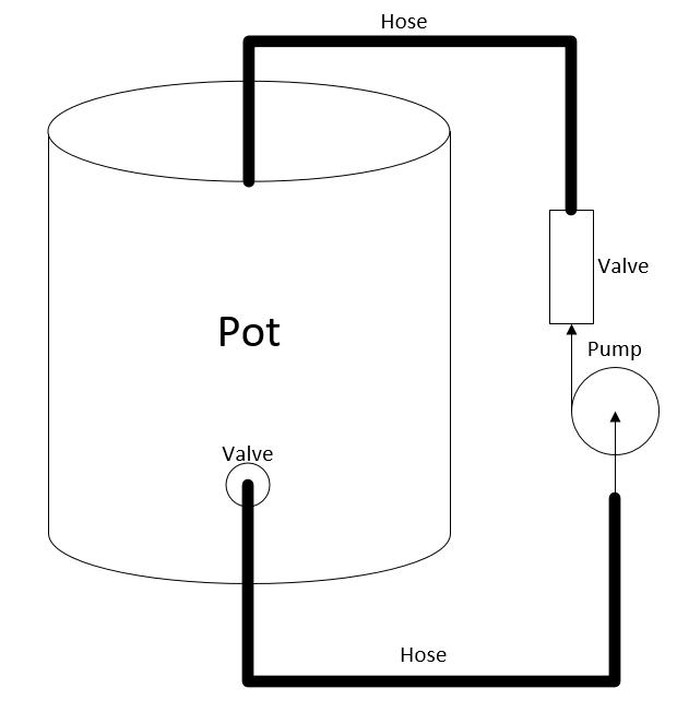Mash recirculation diagram